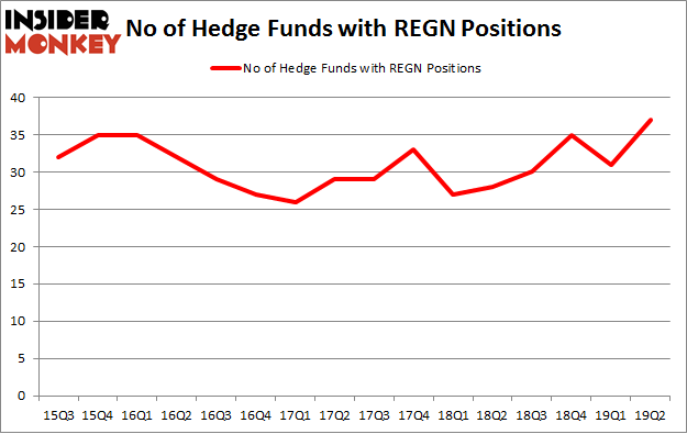 No of Hedge Funds with REGN Positions