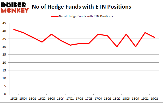 No of Hedge Funds with ETN Positions