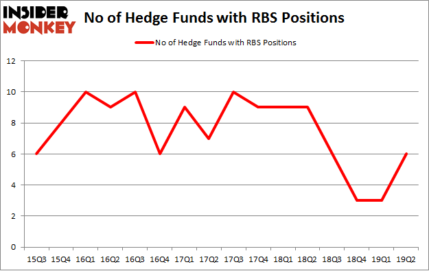 No of Hedge Funds with RBS Positions