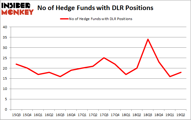 No of Hedge Funds with DLR Positions