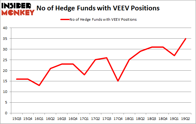 No of Hedge Funds with VEEV Positions