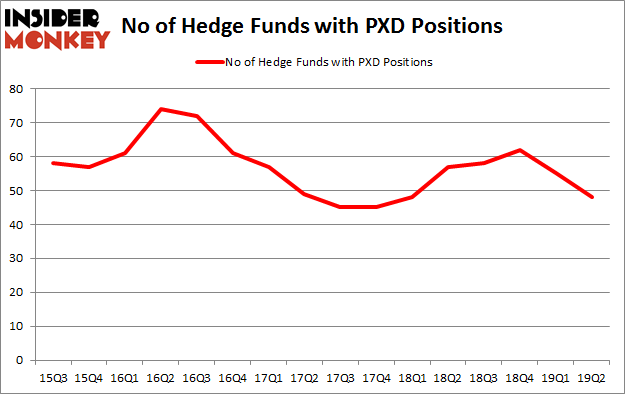 No of Hedge Funds with PXD Positions