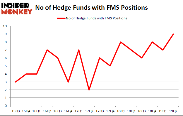 No of Hedge Funds with FMS Positions