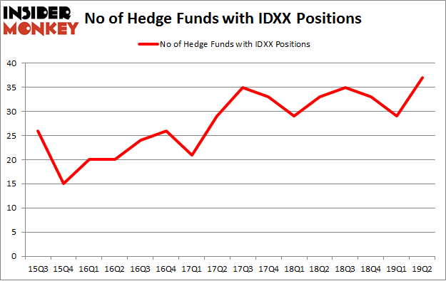 No of Hedge Funds with IDXX Positions
