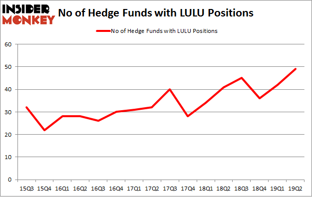 No of Hedge Funds with LULU Positions