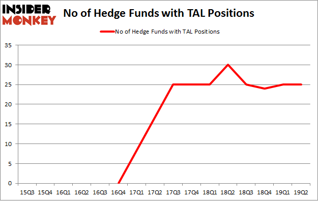 No of Hedge Funds with TAL Positions