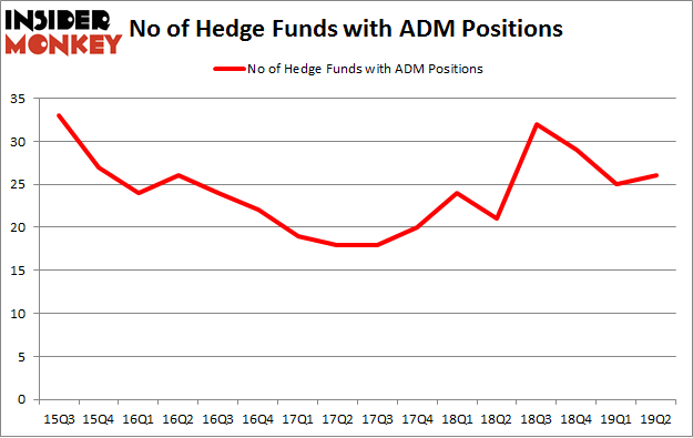 No of Hedge Funds with ADM Positions