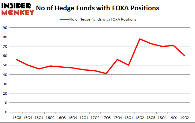 No of Hedge Funds with FOXA Positions