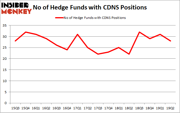 No of Hedge Funds with CDNS Positions