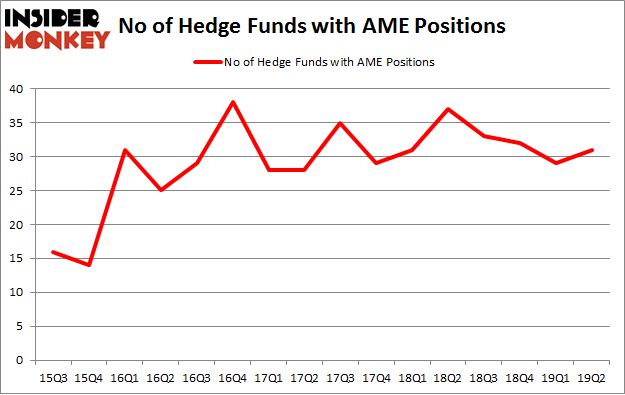 No of Hedge Funds with AME Positions