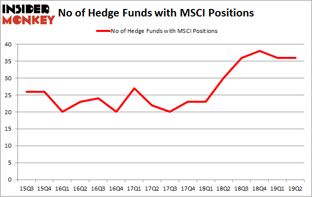 No of Hedge Funds with MSCI Positions