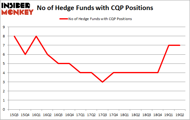No of Hedge Funds with CQP Positions