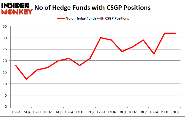 No of Hedge Funds with CSGP Positions