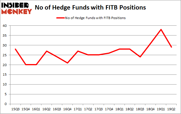 No of Hedge Funds with FITB Positions