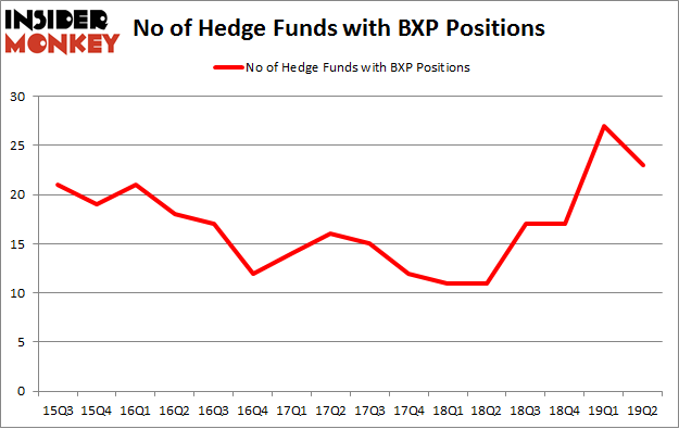 No of Hedge Funds with BXP Positions