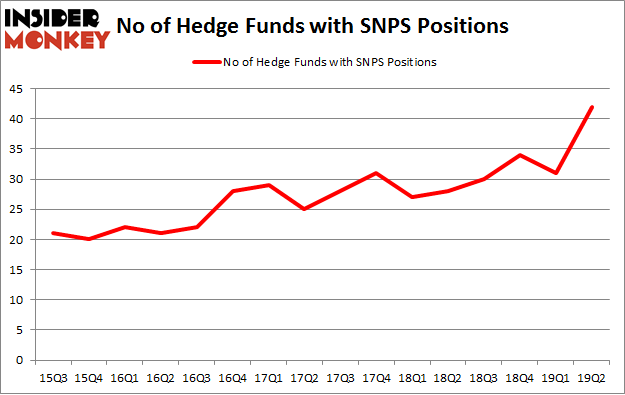 No of Hedge Funds with SNPS Positions