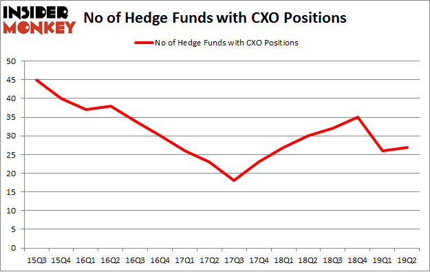 No of Hedge Funds with CXO Positions