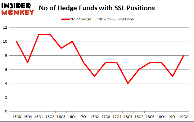 No of Hedge Funds with SSL Positions