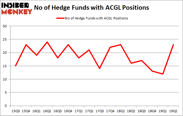 No of Hedge Funds with ACGL Positions