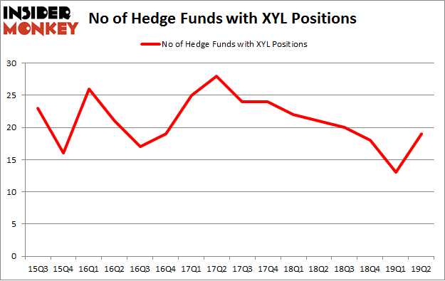 No of Hedge Funds with XYL Positions