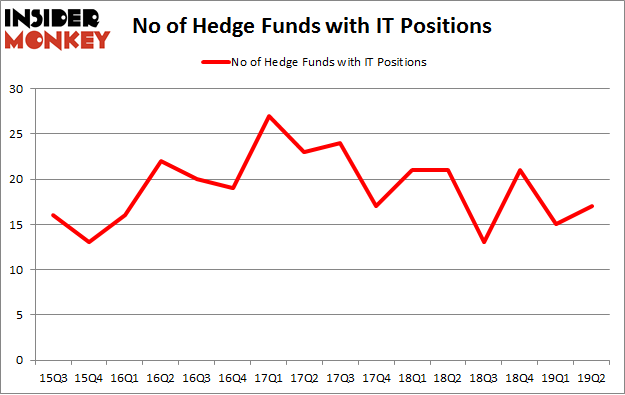 No of Hedge Funds with IT Positions