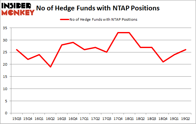 No of Hedge Funds with NTAP Positions