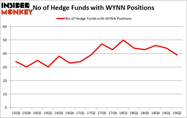 No of Hedge Funds with WYNN Positions