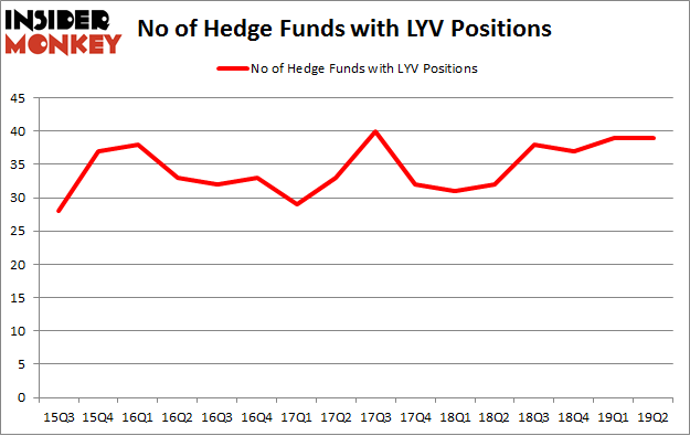 No of Hedge Funds with LYV Positions