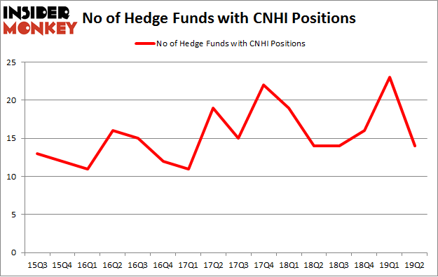 No of Hedge Funds with CNHI Positions