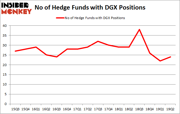 No of Hedge Funds with DGX Positions