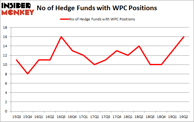 No of Hedge Funds with WPC Positions
