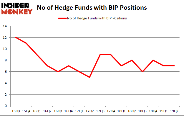 No of Hedge Funds with BIP Positions