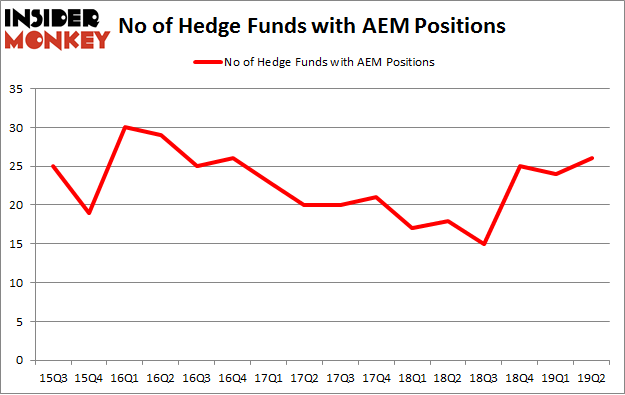 No of Hedge Funds with AEM Positions
