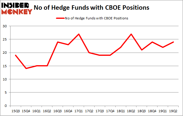 No of Hedge Funds with CBOE Positions