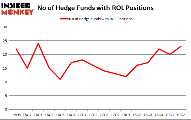 No of Hedge Funds with ROL Positions