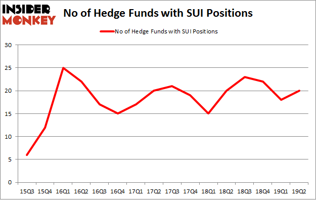 No of Hedge Funds with SUI Positions