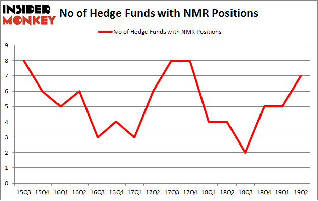 No of Hedge Funds with NMR Positions