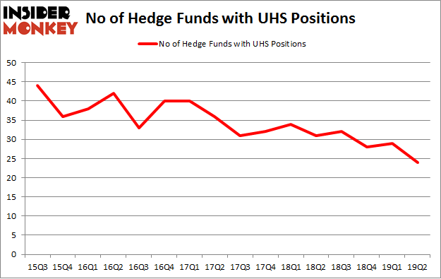 No of Hedge Funds with UHS Positions