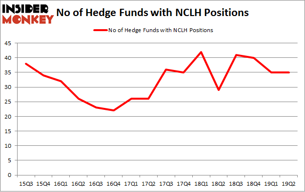 No of Hedge Funds with NCLH Positions