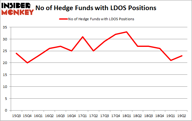 No of Hedge Funds with LDOS Positions