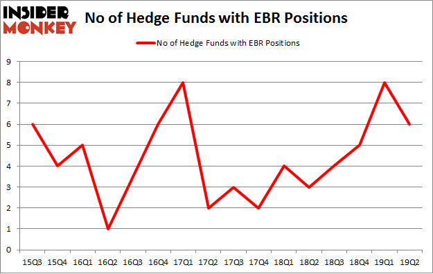 No of Hedge Funds with EBR Positions