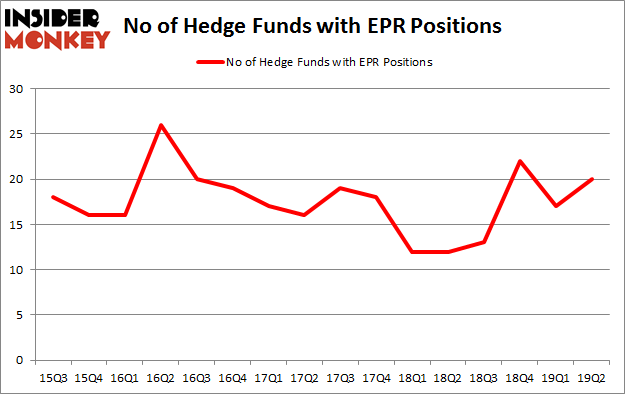No of Hedge Funds with EPR Positions