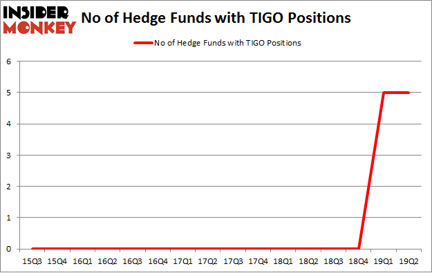 No of Hedge Funds with TIGO Positions
