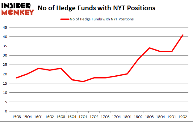 No of Hedge Funds with NYT Positions