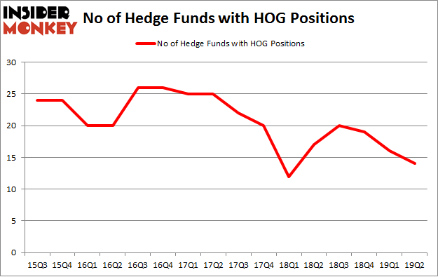 No of Hedge Funds with HOG Positions