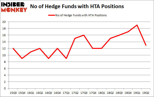 No of Hedge Funds with HTA Positions