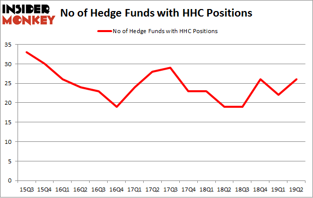 No of Hedge Funds with HHC Positions