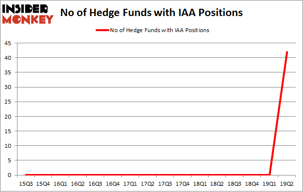 No of Hedge Funds with IAA Positions