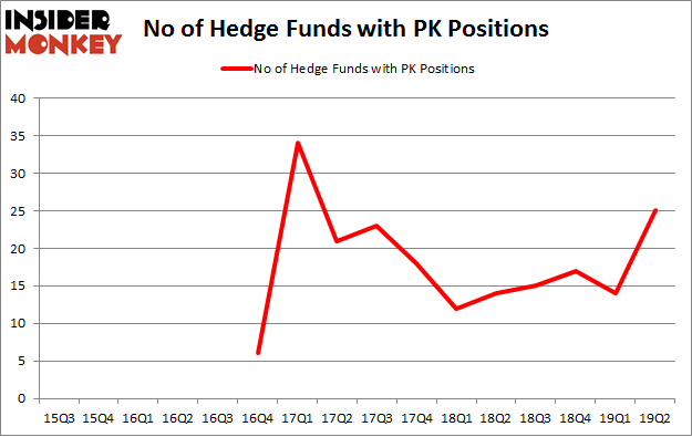 No of Hedge Funds with PK Positions
