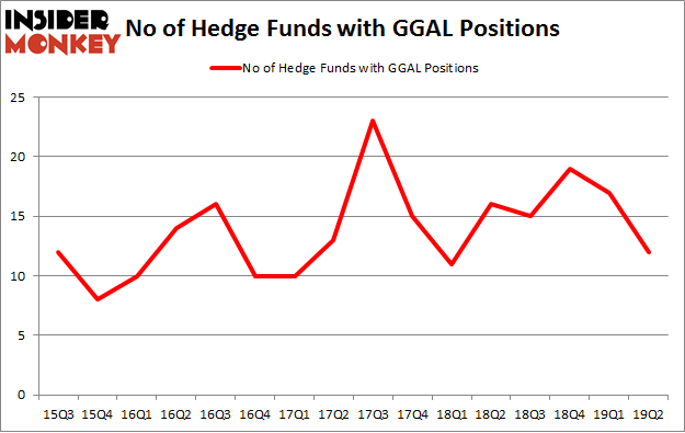 No of Hedge Funds with GGAL Positions